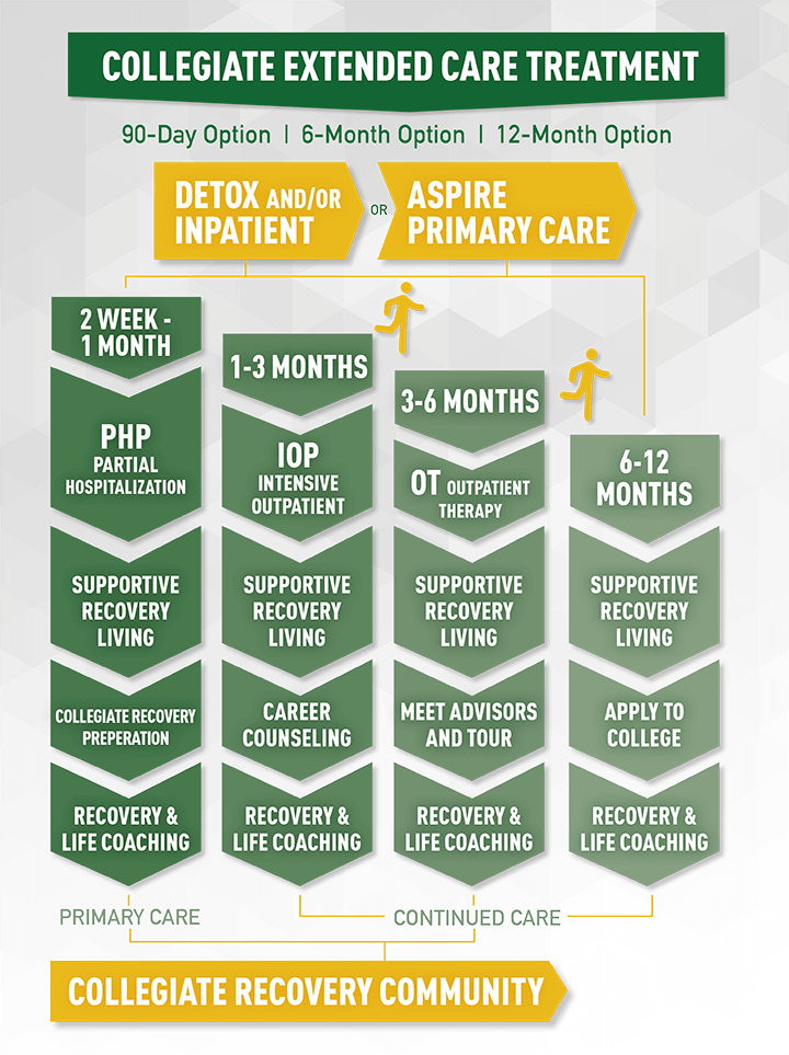 Aspire Collegiate Extended Care Infographic